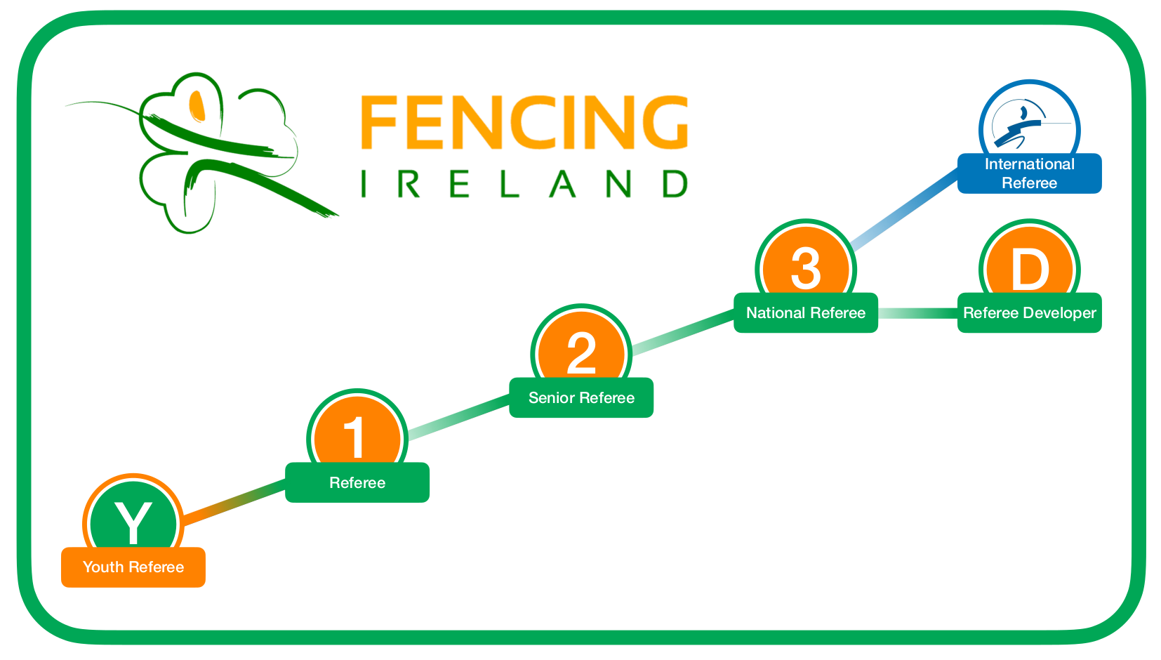 Fencing Ireland Refereeing Structure Feb 2021