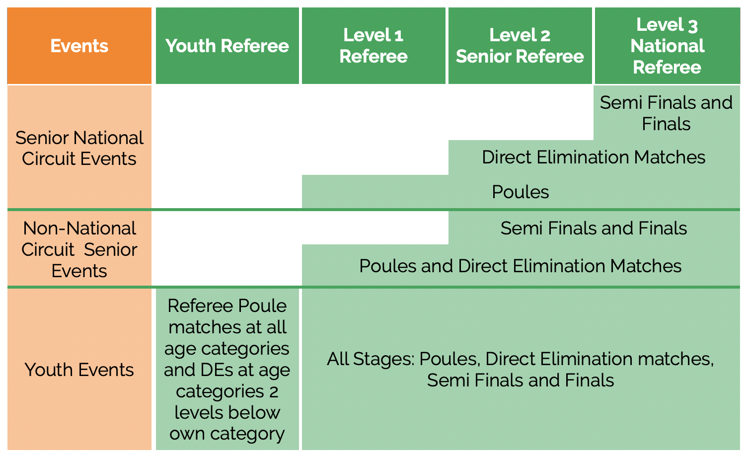 Relevant Competition Levels